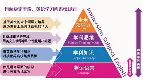 瑞思学科英语学习系统